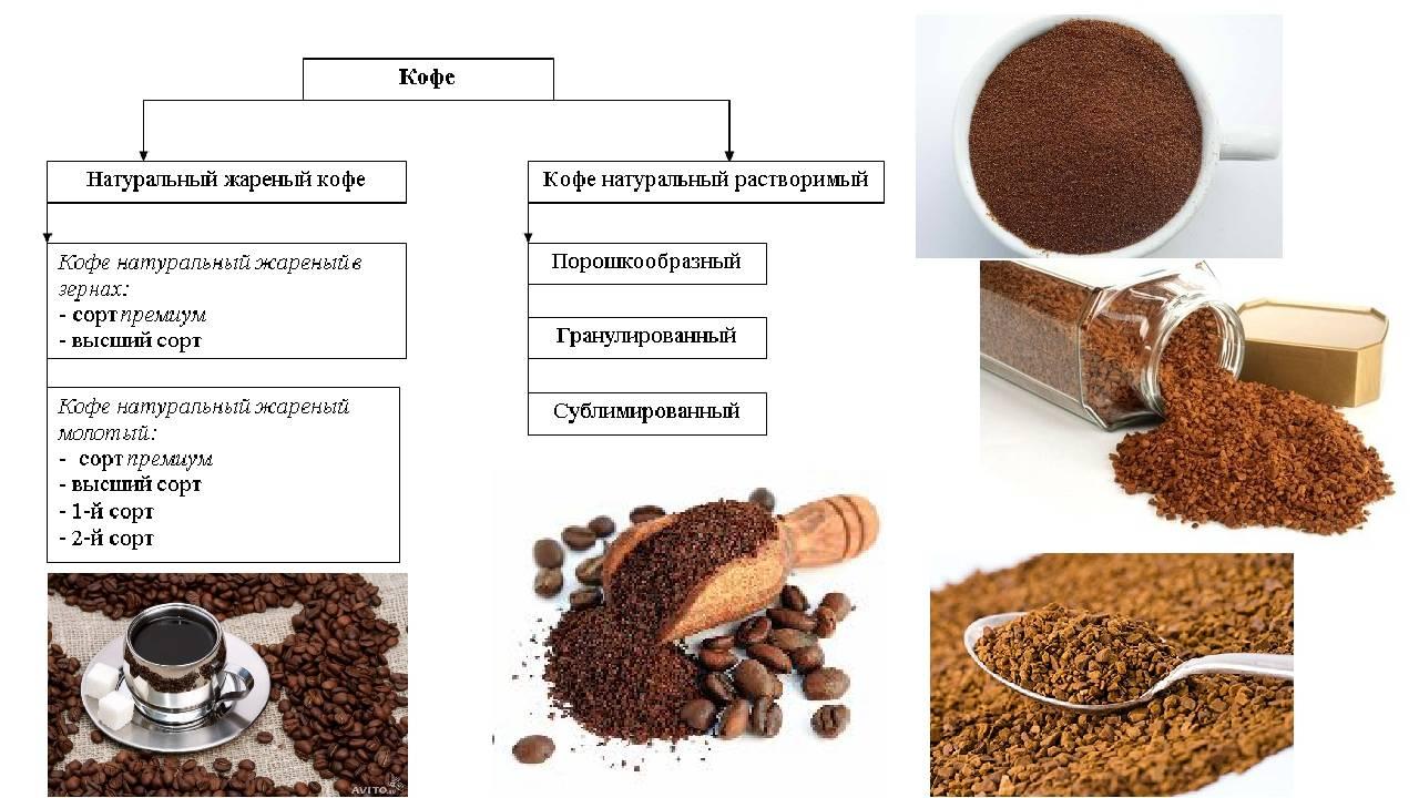 Как выбрать кофе и не ошибиться, эксперт по покупкам