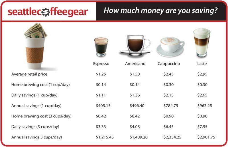 Что собой представляет кофе ристретто, технология его приготовления