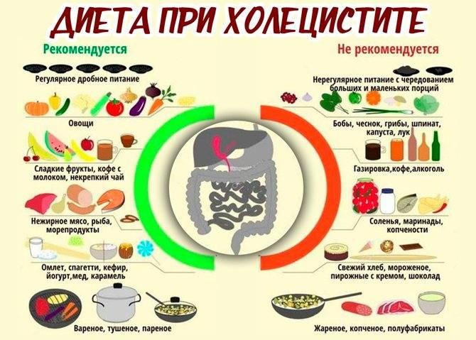 Можно ли кофе при панкреатите и холецистите | tsitologiya.su