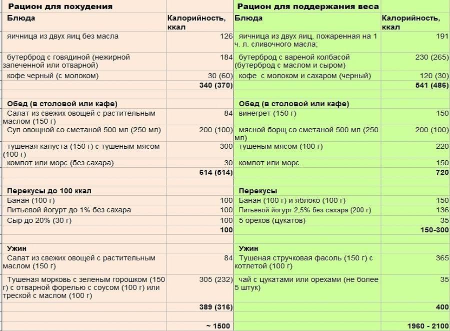 10-часовая кофейная диета: меню, результаты и отзывы