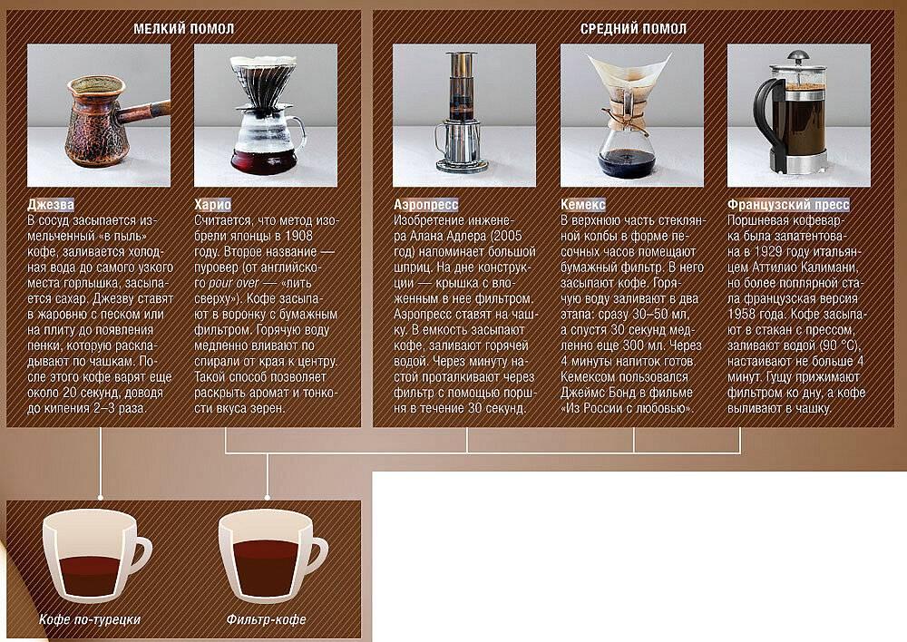 Темперы для кофе: описание, история, разновидности