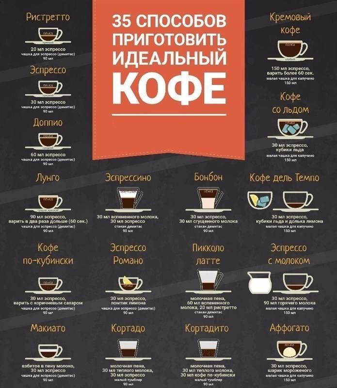 Сублимированный кофе: чем полезен и чем вреден | польза и вред