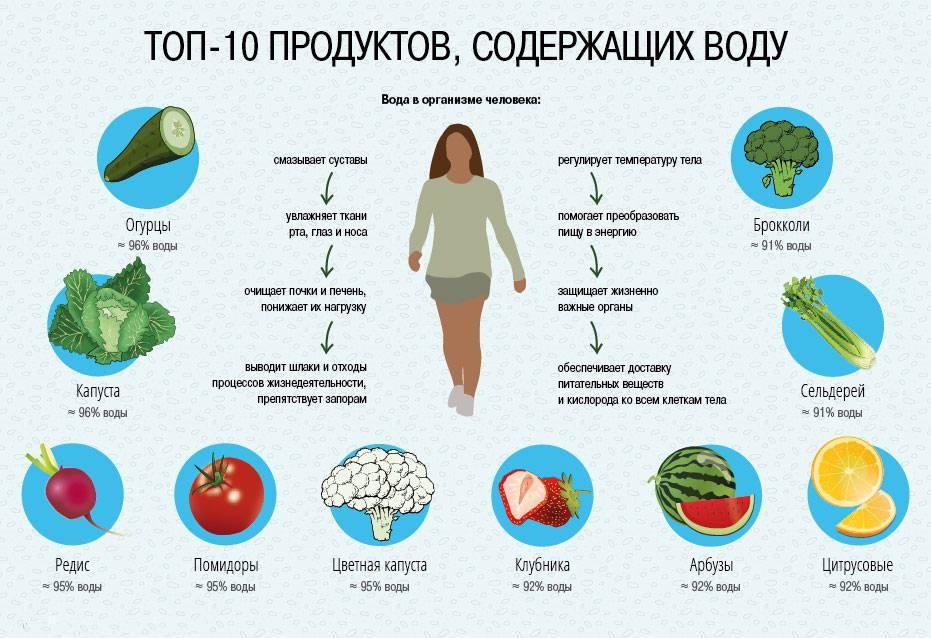 Кофе задерживает воду в организме или выводит жидкость