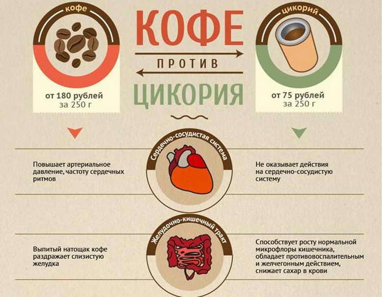 Сколько пить кофе в день – безопасные для здоровья дозы
